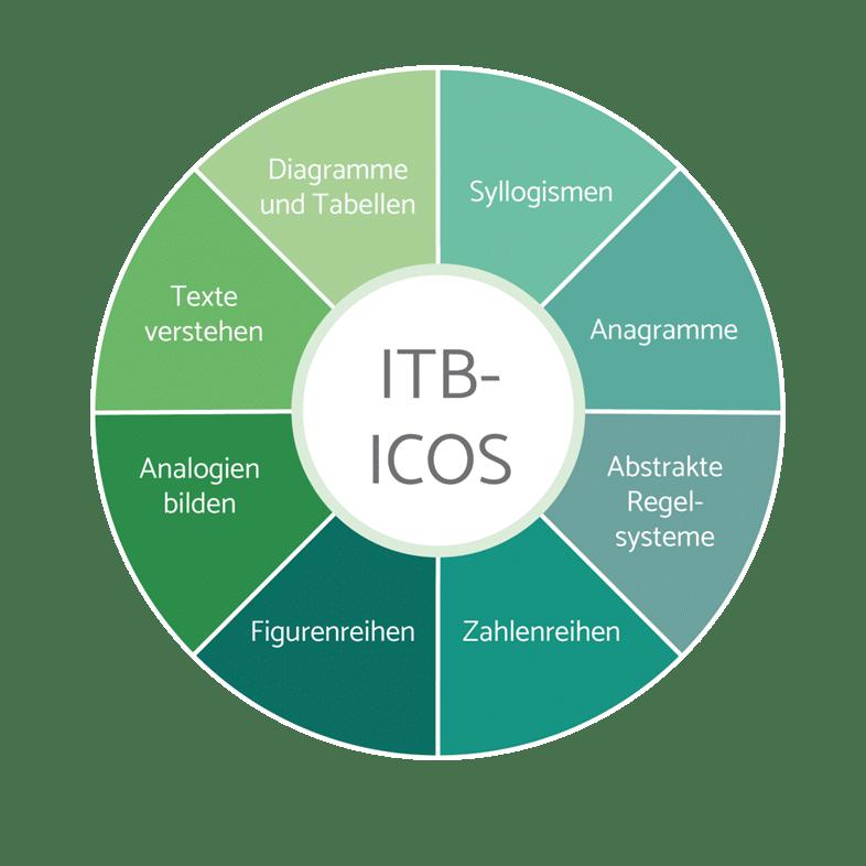 Der Intelligenztest ITB-ICOS setzt sich aus verschiedenen figuralen, numerischen und verbalen Elementen zusammen.