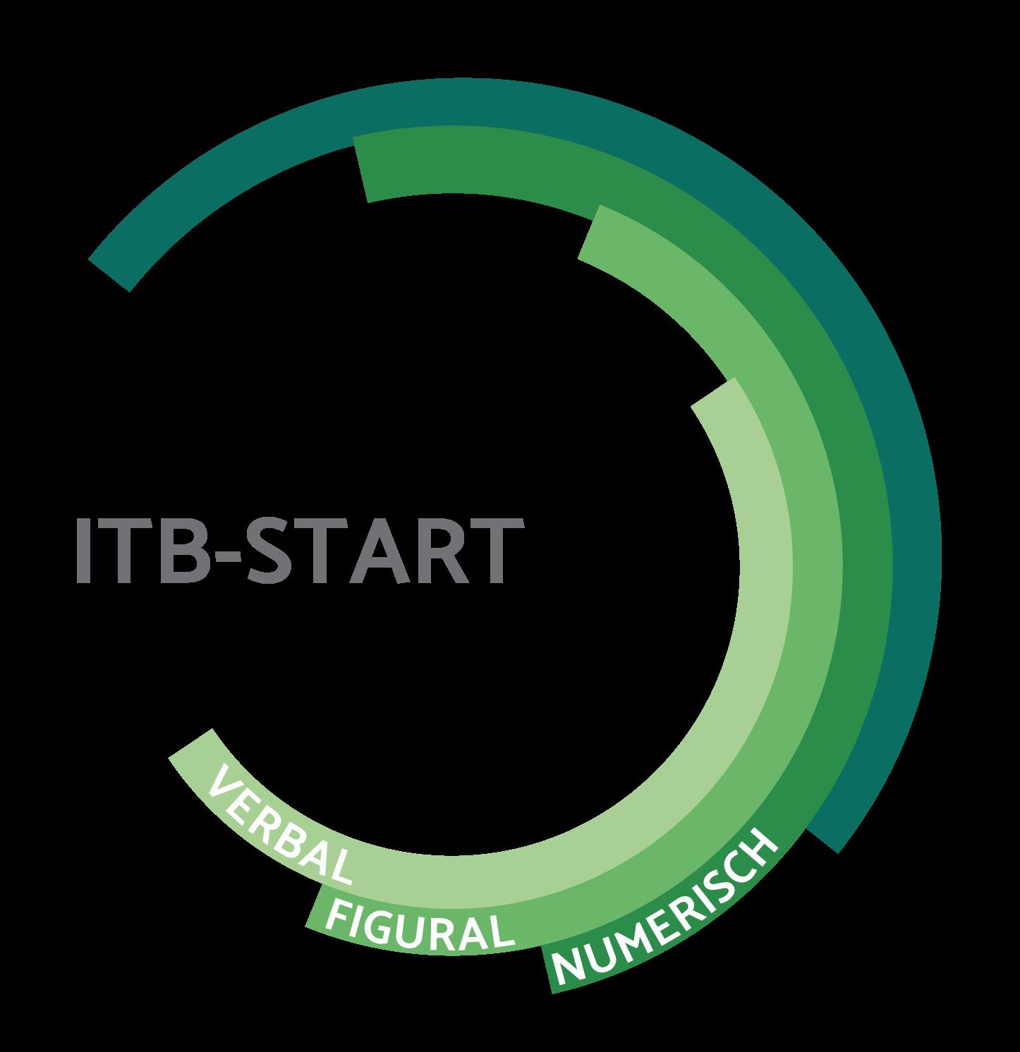 Module des Fähigkeitstests ITB-START setzen sich aus verbalen, figuralen und numerischen Elementen zusammen