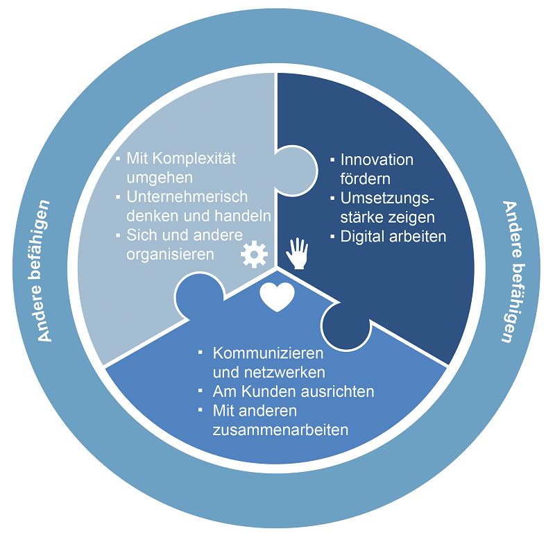 Kompetenzmodell Digital Leadership